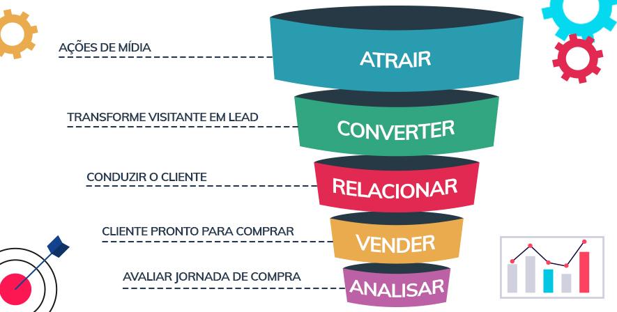 Entenda cada etapa do funil e sua importância dentro do inbound marketing. 1
